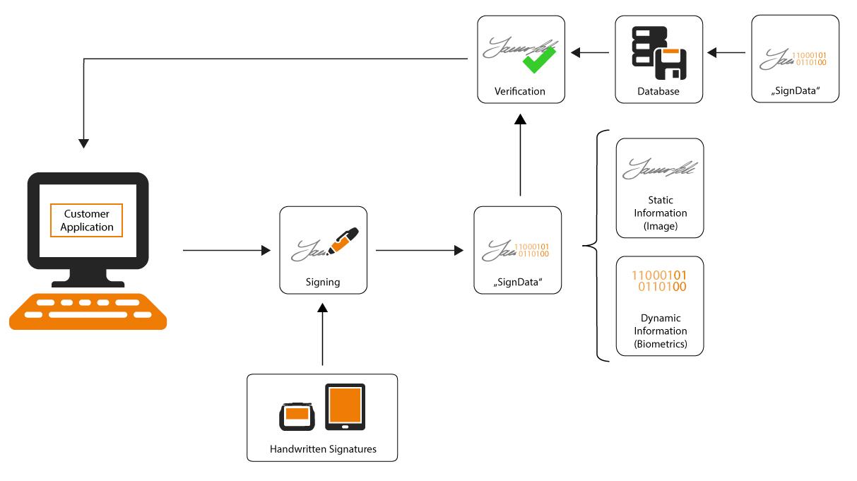 biometric api signature verification bio. Black Bedroom Furniture Sets. Home Design Ideas