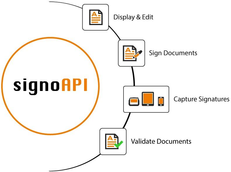 signoAPI (PDF-Signature) | signotec GmbH