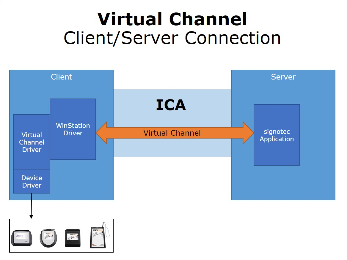 Citrix And Terminal Server Support Signotec Gmbh Internet Connection Diagram Remote Desktop From Virtual Channelnbspcopy
