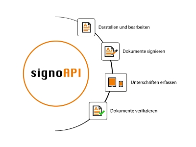 signoAPI Funktionen (iOS Android) © signotec GmbH