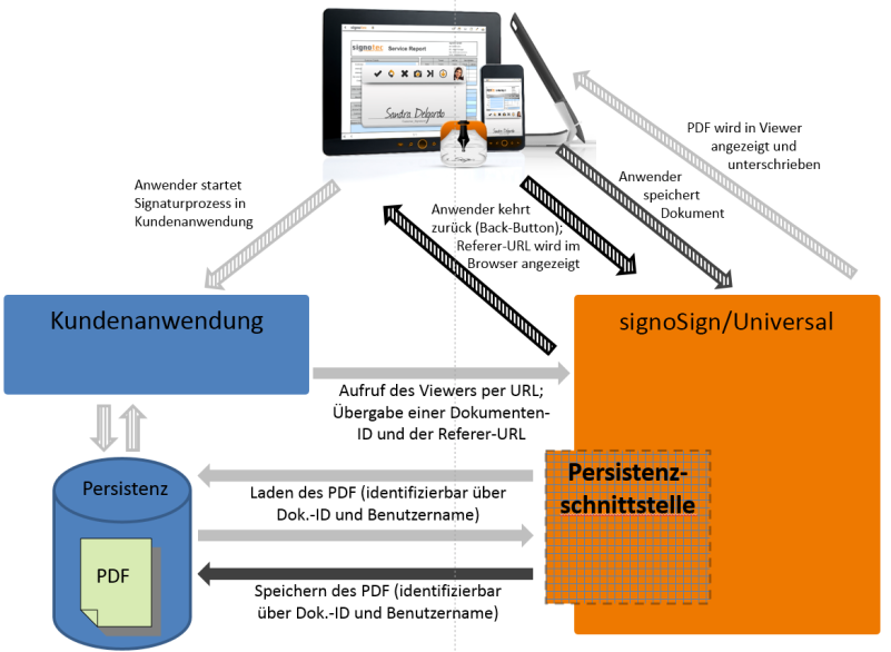 signoSign mobile 2 - Integration Persistenzschicht © signotec GmbH