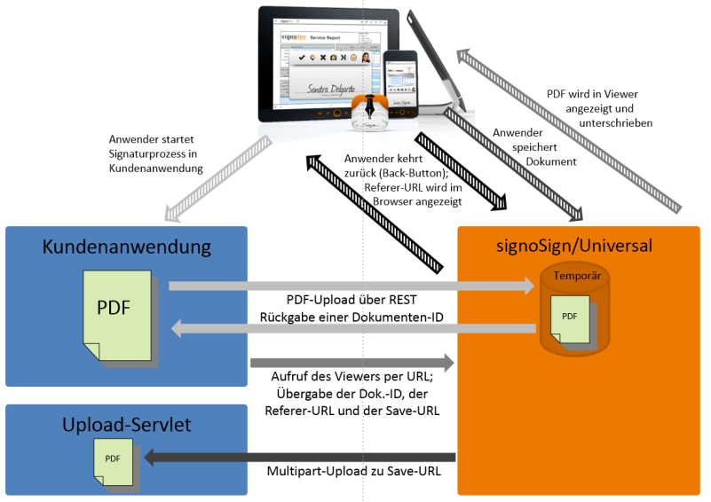 signoSign mobile 2 - Integration RESTless Webservice © signotec GmbH