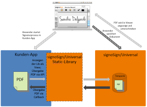 signoSign mobile 2 - Integration Static Libary © signotec GmbH