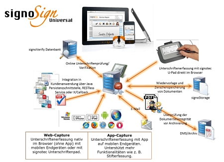 signoSign mobile 2 Workflow Grafik © signotec GmbH