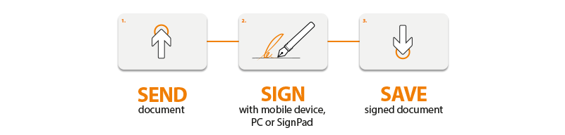 signoSign/Universal_Workflow © signotec GmbH