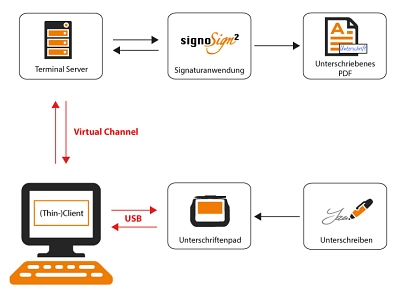 Virtual Channel Workflow_dt © signotec GmbH
